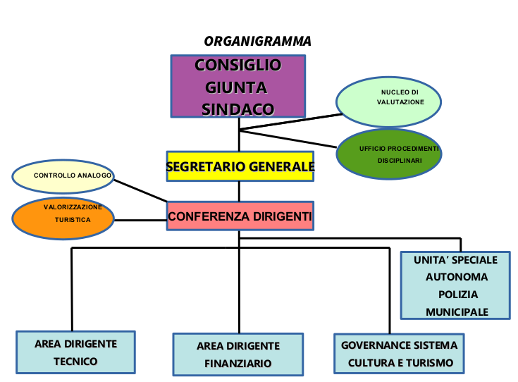 organigramma2021.png